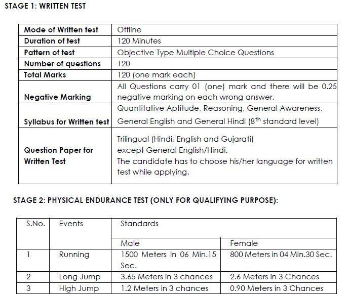 GUJ FCI Watchman Paper Pattern