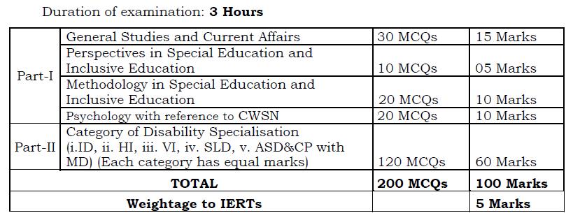 AP School Assistant Exam Scheme