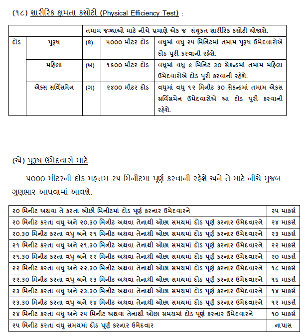 Gujarat LRB PST Scheme